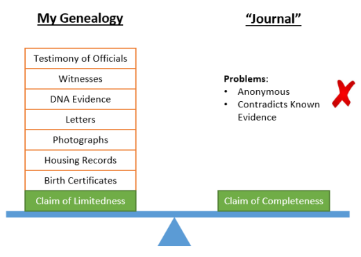 Ancestry vs Journal