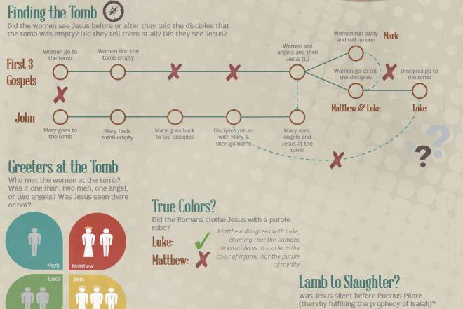 Easter Infographic Teaser