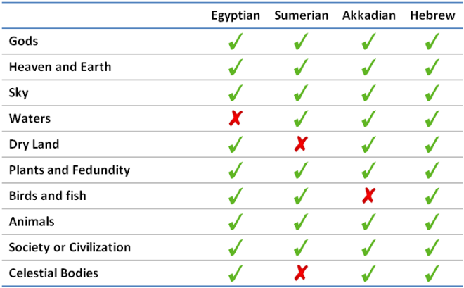 Element Comparison of Genesis and ANE Myths