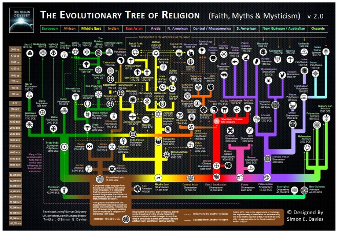 Mythology Tree of Descent