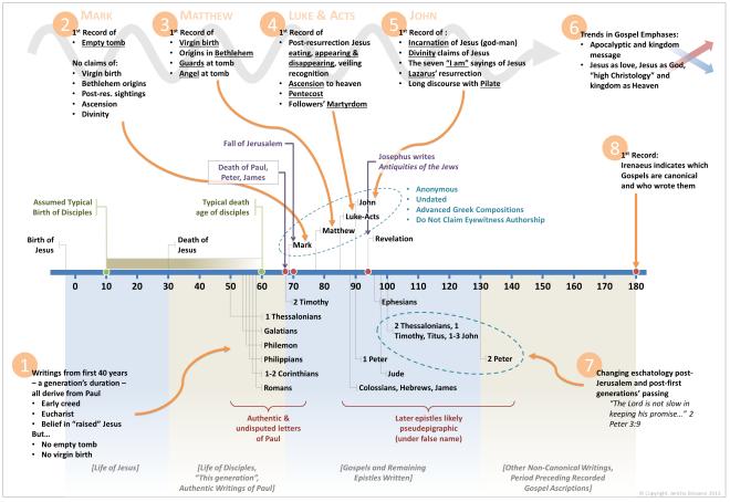 New Testament Timeline - JerichoBrisance